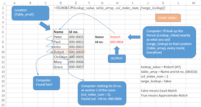 Vlookup function cycle