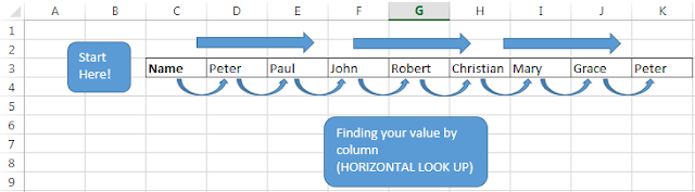 Finding your value by column (HORIZONTAL LOOK UP