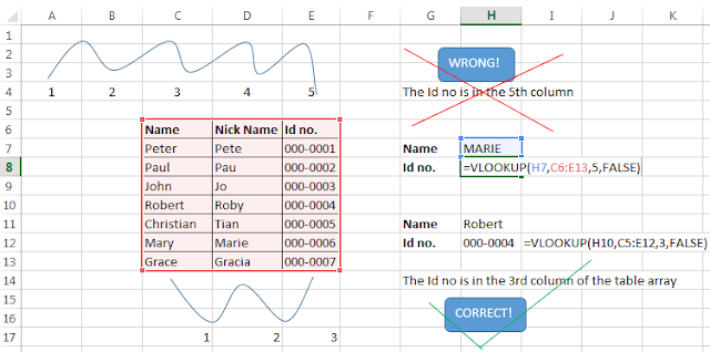 vlookup sample error 2, incorrect inputting of the col index num